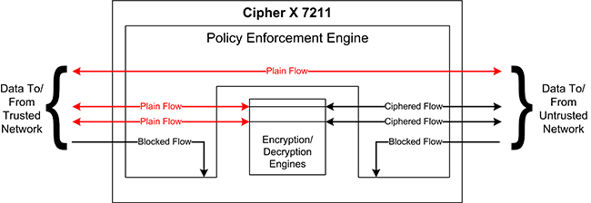 Cipher X 7211 Policy Enforcement Engine