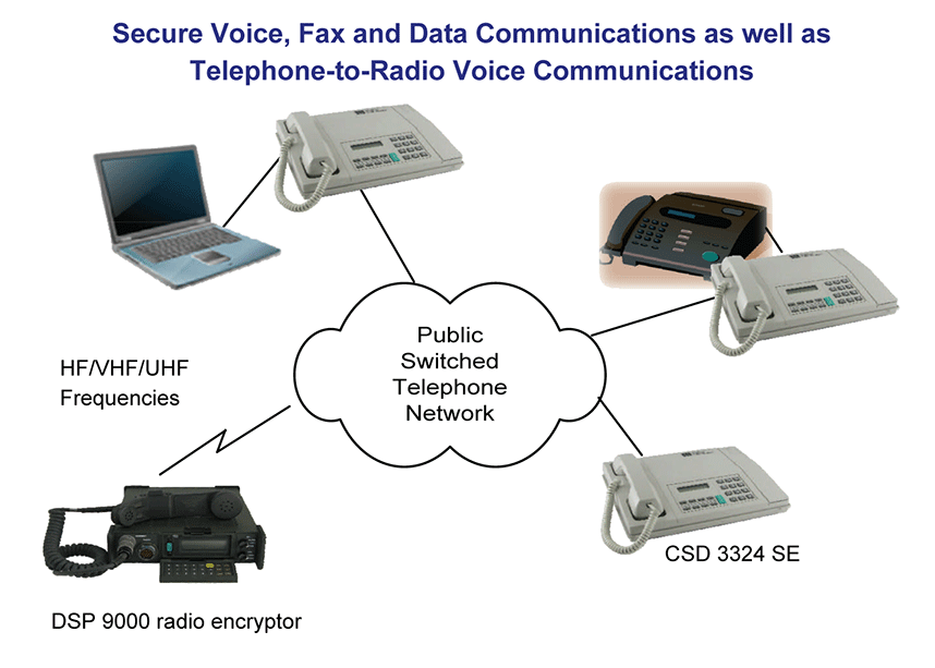 Secure Radio and Telephone Encryption, and Commander's Secure Voice Network