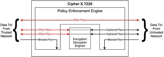 Cipher X 7220 Policy Enforcement Engine