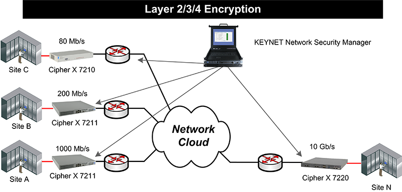 Network Encryption with Cipher X 7210