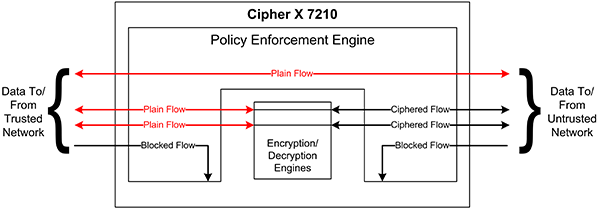 Cipher X 7210 Policy Enforcement Engine