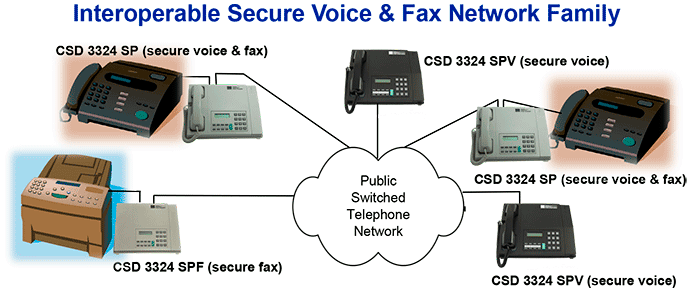 Secure Voice Network Encryption with CSD 3324 SPV
