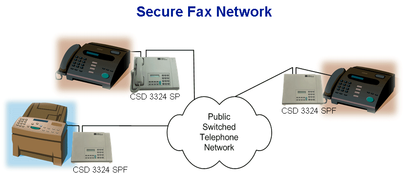 Secure Fax CSD 3324 SPF Network Encryption