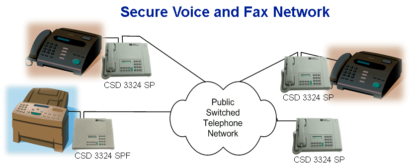 Secure Voice and Fax CSD 3324 SP Network Encryption